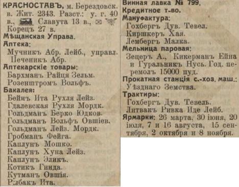 Krasnostav entrepreneurs in 1914