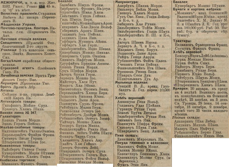 Mezhyrichi entrepreneurs in 1913